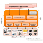 IDGo 800 - Middleware and SDK for Mobile Devices