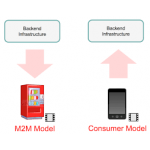 Remote SIM Provisioning Platform for M2M and Consumer Device Architecture